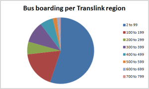 Bus boarding per Translink region