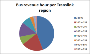 Bus revenue hour per Translink region