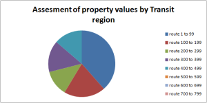 Property values assesment per Translink region